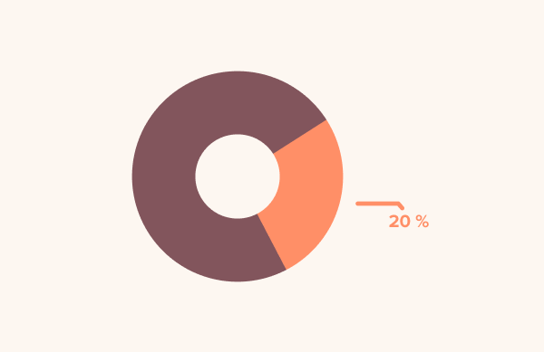 Prawdopodobnie 20% Twoich pracowników doświadcza problemów, które wpływają na ich codziennie pracę